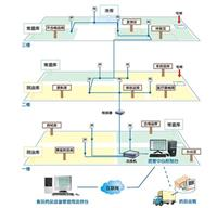 医药溫濕度監控系統 i500-THC