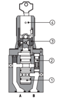 性能特征:意大利进口ATOS流量控制阀