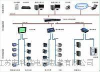 企業能源管理與能耗分析系統