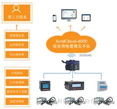 AcrelCloud-6000安科瑞安全用电管理云平台新品促销中