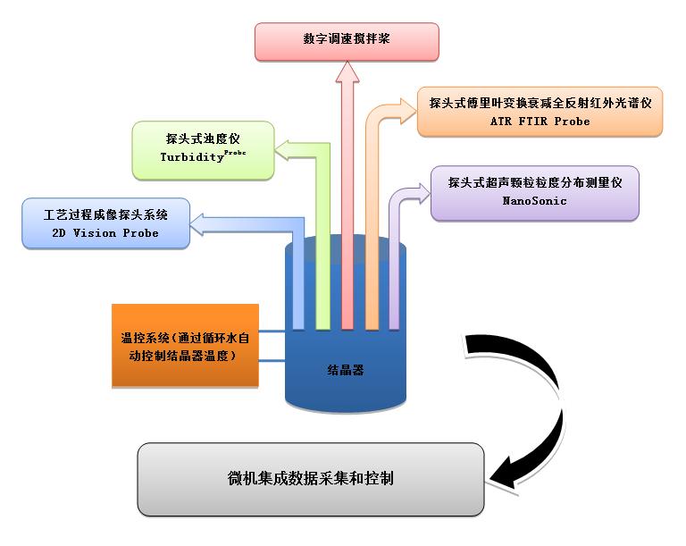 实验室气瓶柜 智能结晶实验平台(成套)