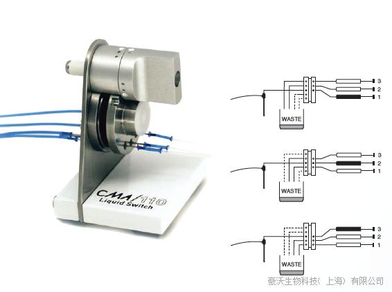 CMA 110液体转换器