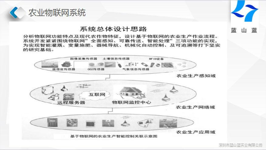 农业物联网系统建设方案