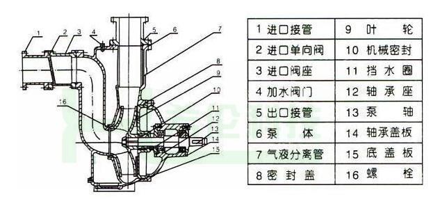 上海晨峰排污泵控制箱电路图