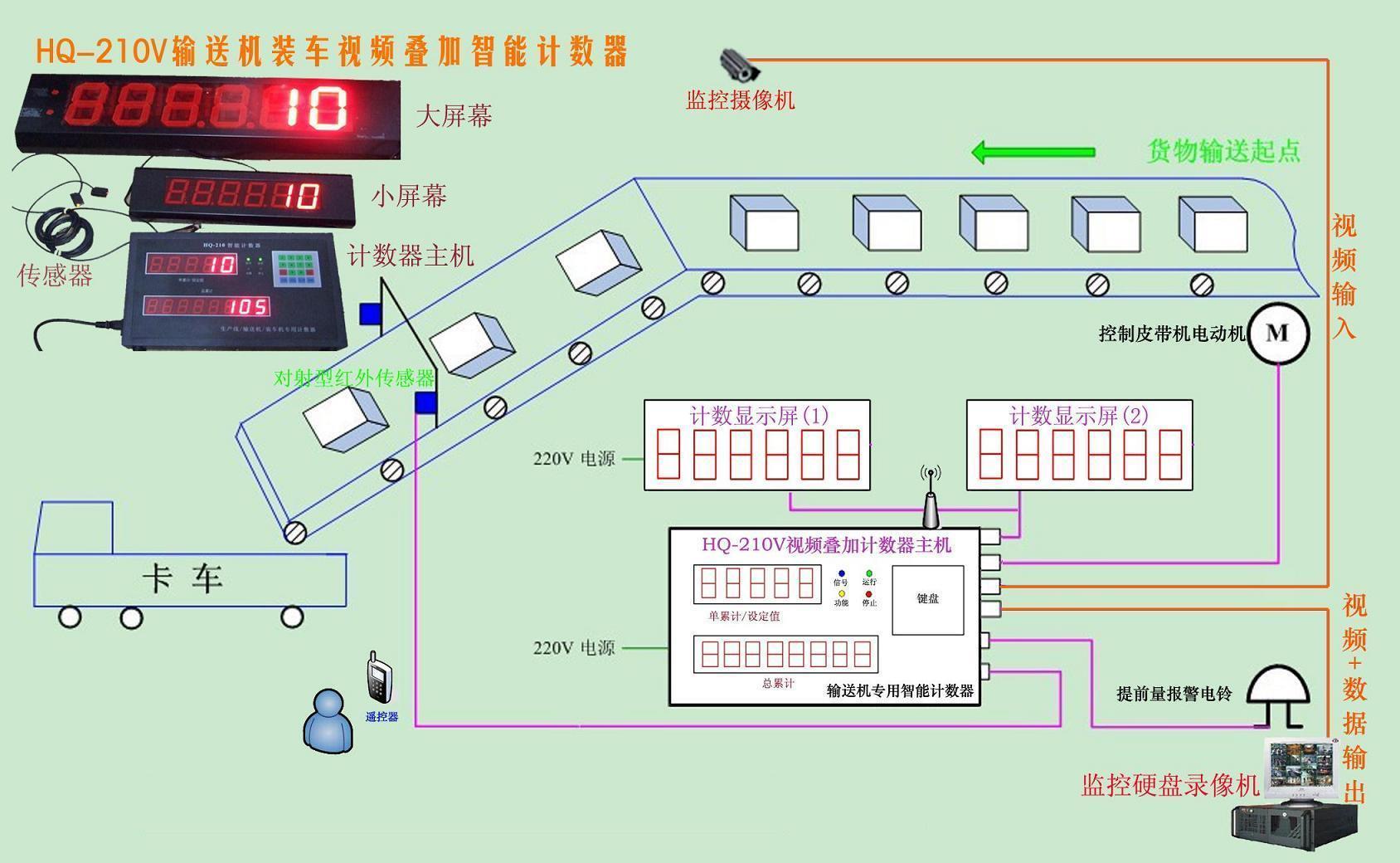 HQ-210智能计数器是我公司针对屠宰流水作业专门研发的一款智能计数系统。本产品采用全进口汽车级集成芯片精确控制;性能稳定、显示清晰、计数精确、具有断电不丢数超长时间记忆功能,易安装,易操作,防水的特点,适合于恶劣的环境。HQ-210智能计数器是由CPU芯片智能分析处理,能有效防止家禽在宰杀悬挂运输过程中的摆动问题,产品不规则问题,完全有效的保证了计数准确,适用于大型自动化屠宰场对鸡、鸭、鹅、猪、牛、羊等宰杀畜、禽的计数。